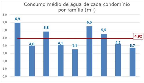 consumo medio por familia