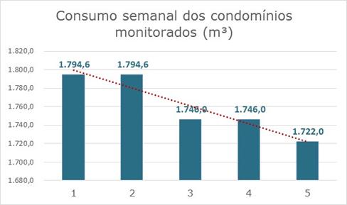 consumo semanal dos condominios